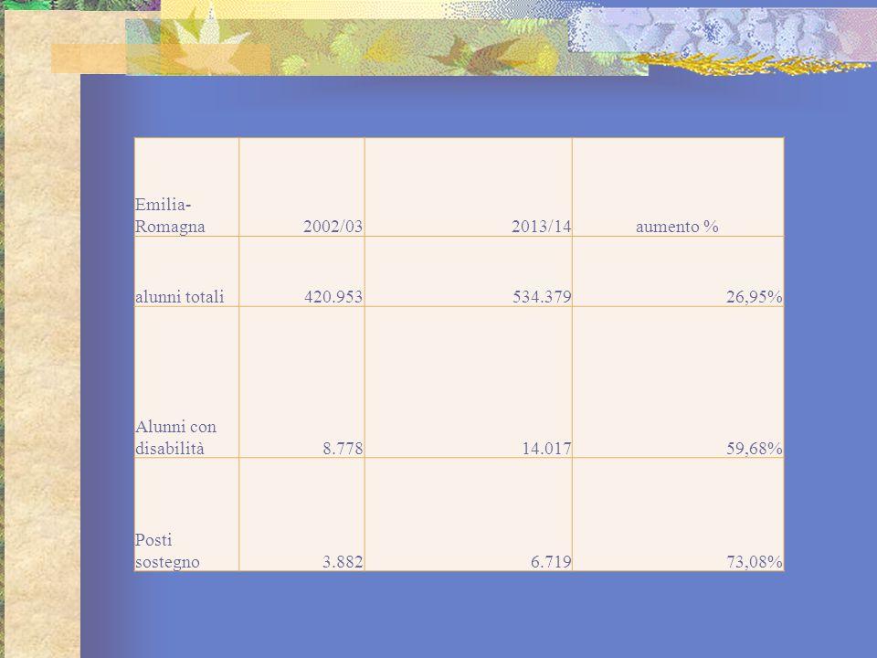 Emilia-Romagna 2002/03. 2013/14. aumento % alunni totali. 420.953. 534.379. 26,95% Alunni con disabilità.