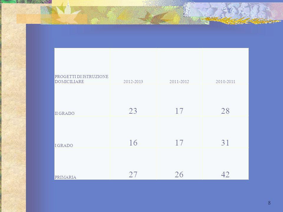 23 17 28 16 31 27 26 42 PROGETTI DI ISTRUZIONE DOMICILIARE 2012-2013