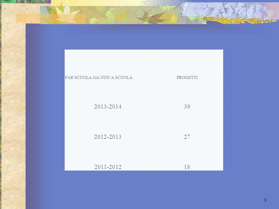 2013-2014 39 2012-2013 27 2011-2012 18 FAR SCUOLA MA NON A SCUOLA