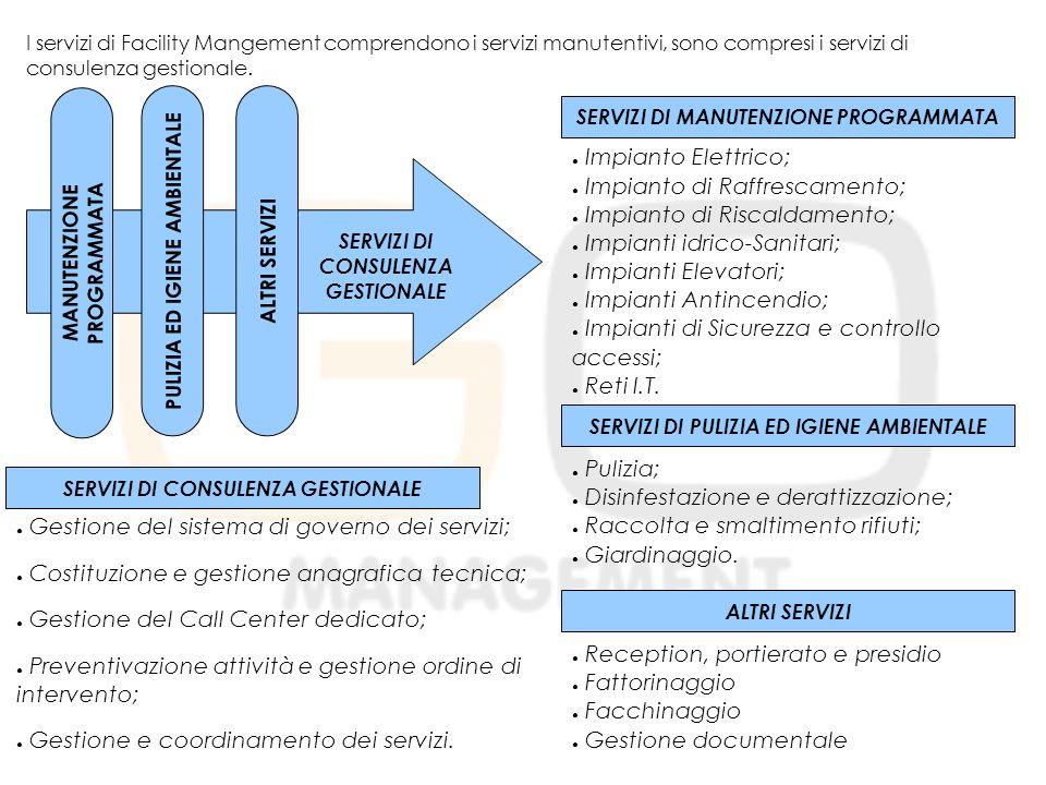 Gestione del sistema di governo dei servizi;