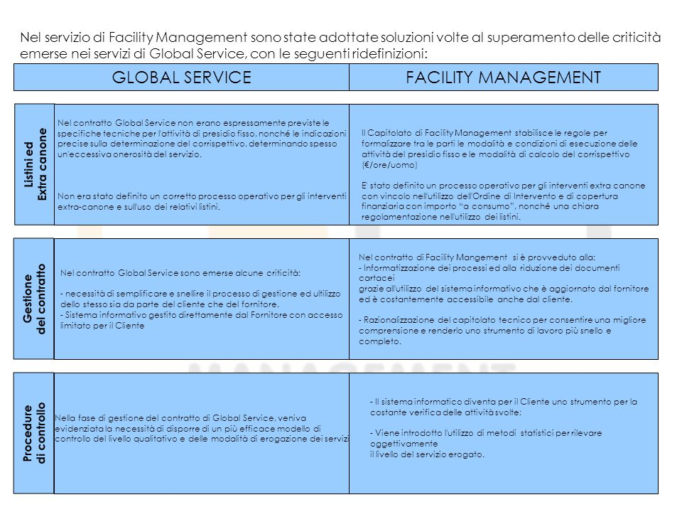 GLOBAL SERVICE FACILITY MANAGEMENT