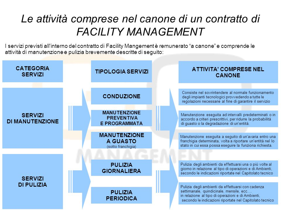 Le attività comprese nel canone di un contratto di FACILITY MANAGEMENT