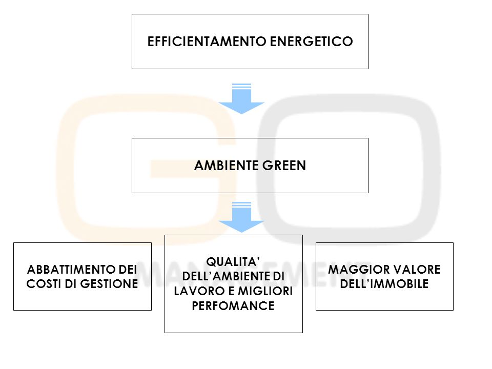 EFFICIENTAMENTO ENERGETICO AMBIENTE GREEN