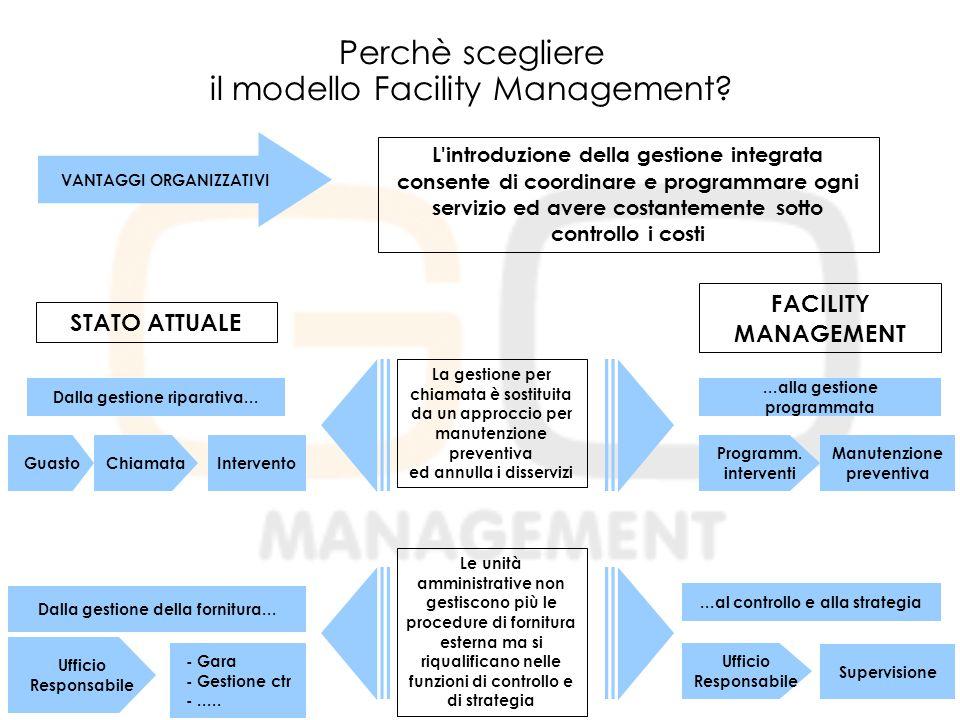 Perchè scegliere il modello Facility Management