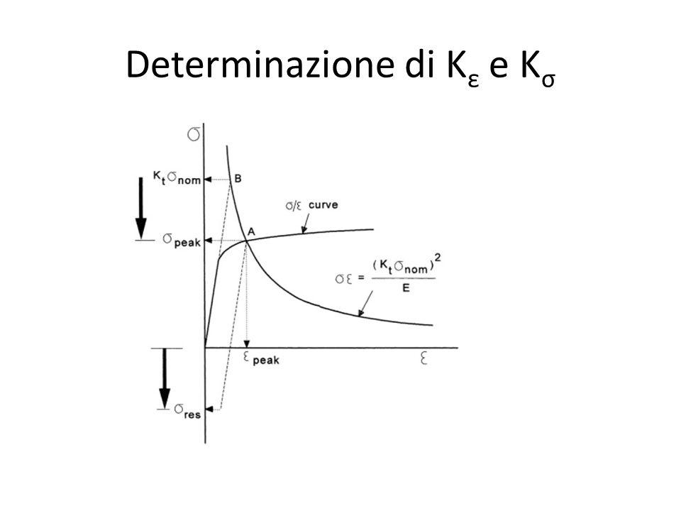 Determinazione di Kε e Kσ