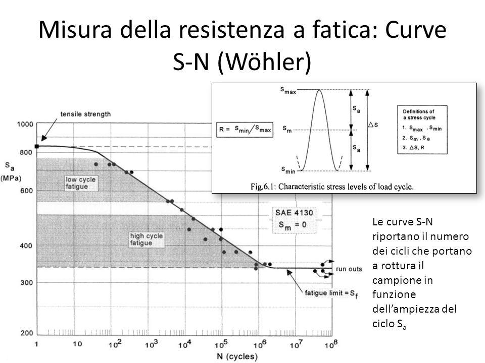 Misura della resistenza a fatica: Curve S-N (Wöhler)