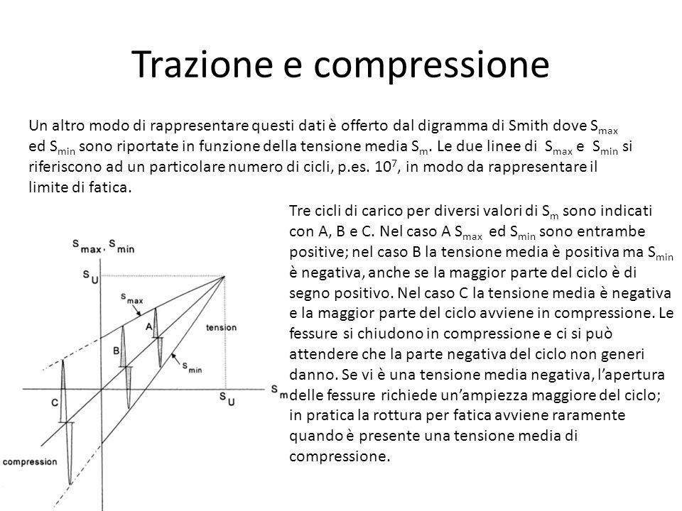 Trazione e compressione