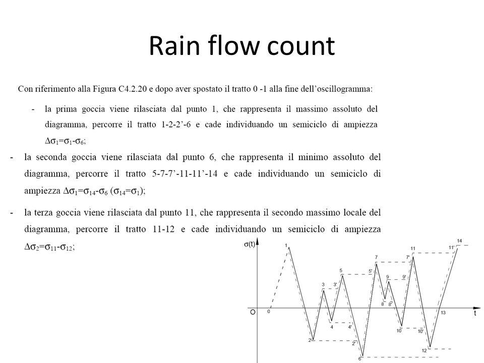 Rain flow count