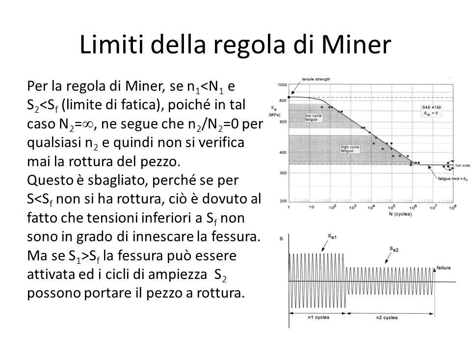 Limiti della regola di Miner