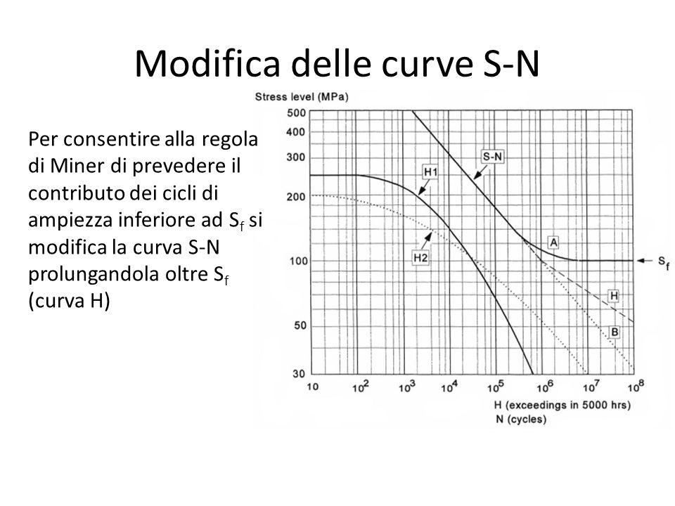 Modifica delle curve S-N