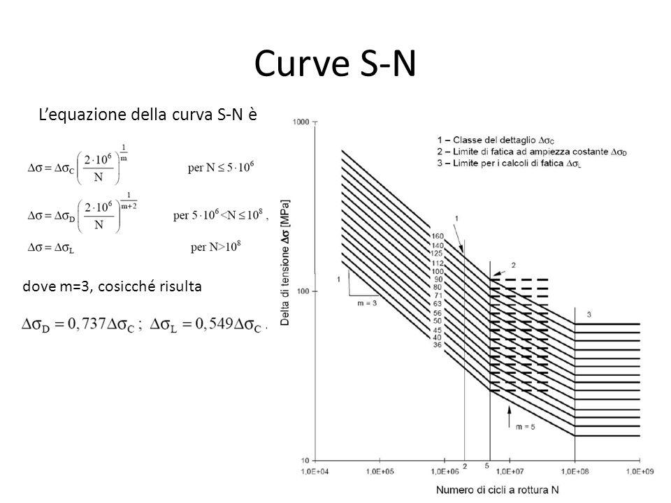 Curve S-N L'equazione della curva S-N è dove m=3, cosicché risulta