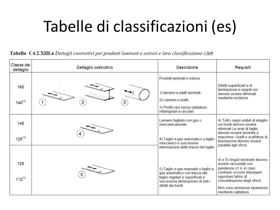 Tabelle di classificazioni (es)
