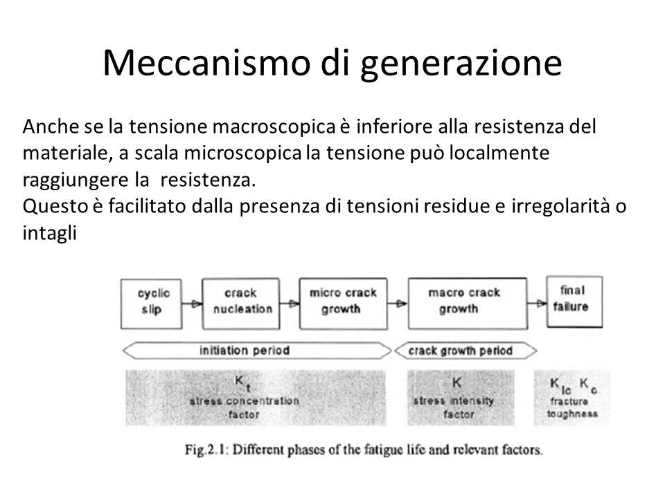 Meccanismo di generazione
