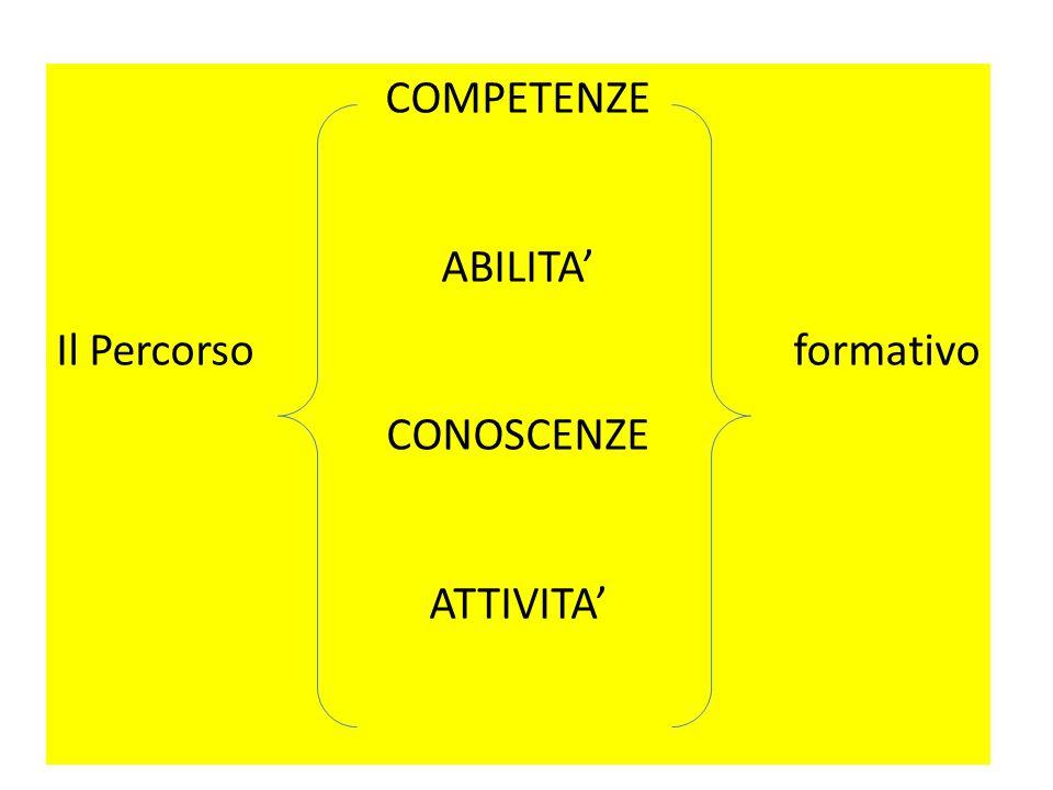 COMPETENZE ABILITA' Il Percorso formativo CONOSCENZE ATTIVITA'