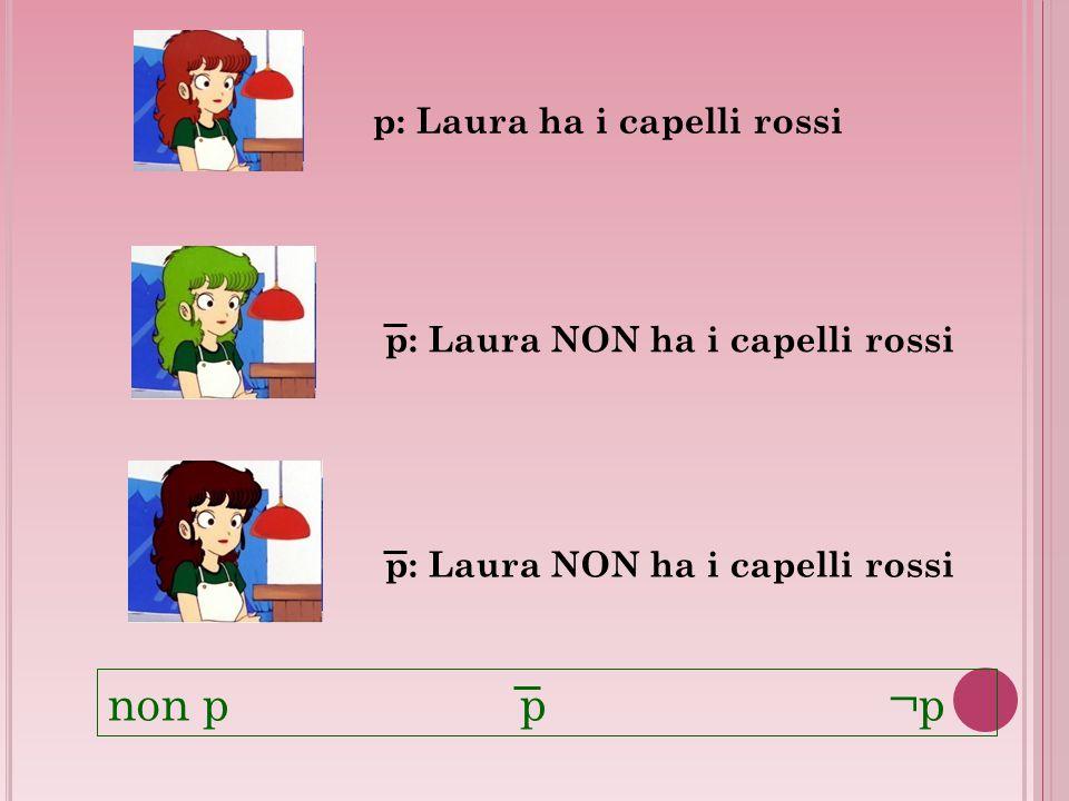 non p p ¬p p: Laura ha i capelli rossi p: Laura NON ha i capelli rossi