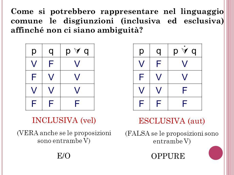 Come si potrebbero rappresentare nel linguaggio comune le disgiunzioni (inclusiva ed esclusiva) affinché non ci siano ambiguità