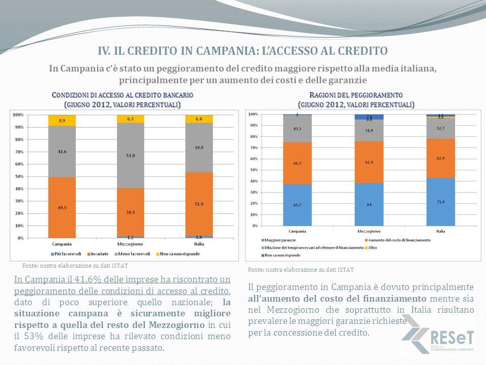 IV. IL CREDITO IN CAMPANIA: L'ACCESSO AL CREDITO