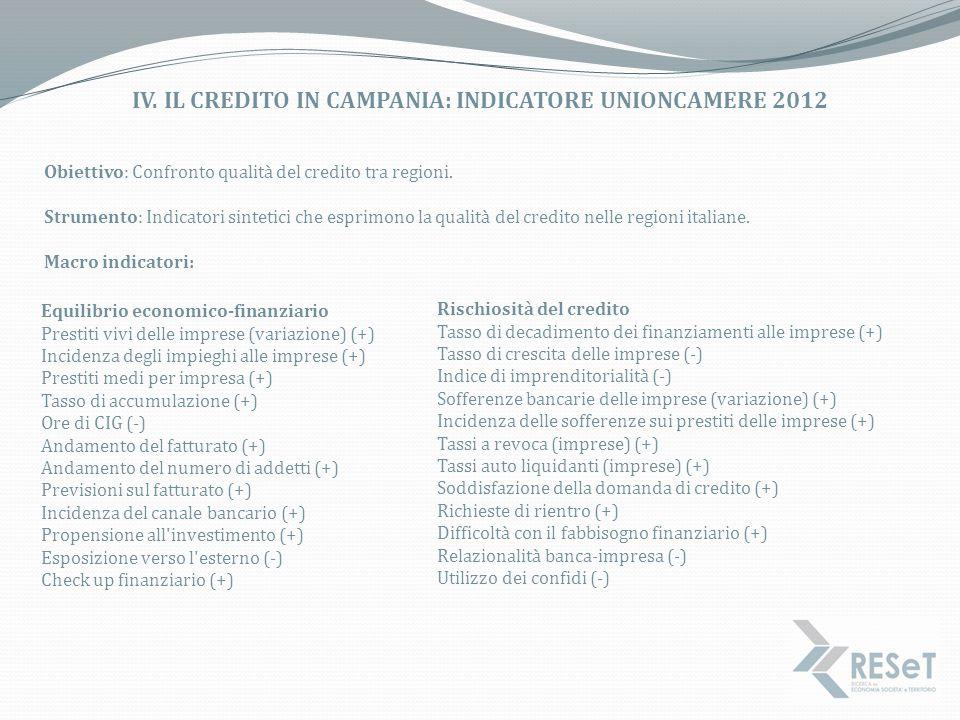 IV. IL CREDITO IN CAMPANIA: INDICATORE UNIONCAMERE 2012