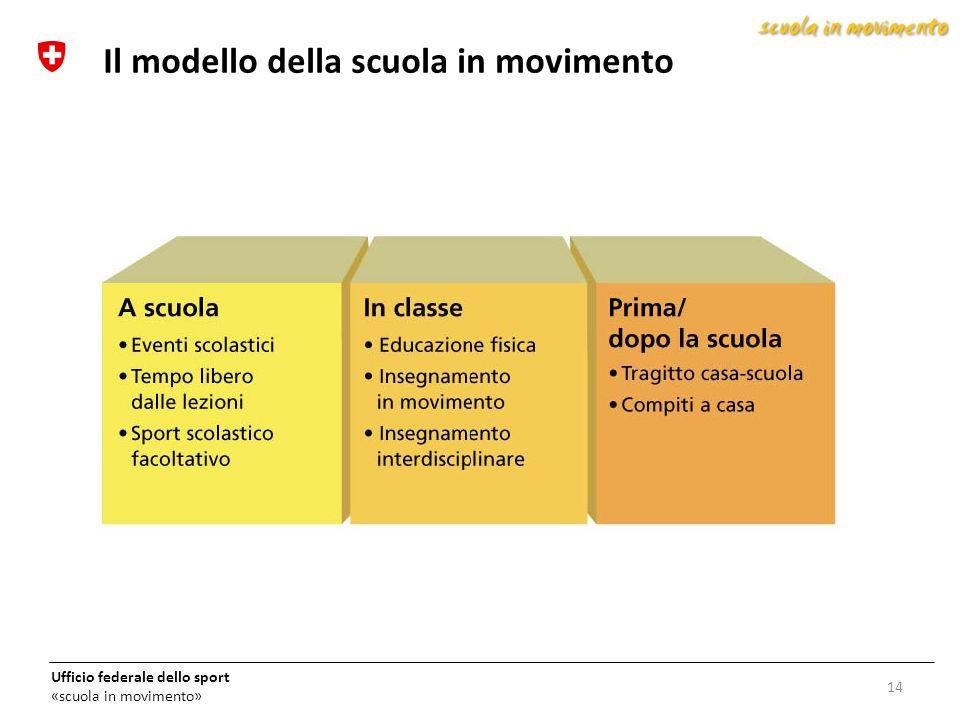 Il modello della scuola in movimento