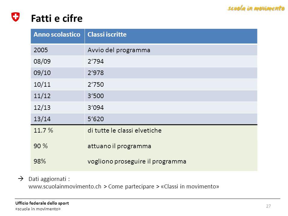 Fatti e cifre Anno scolastico Classi iscritte 2005 Avvio del programma