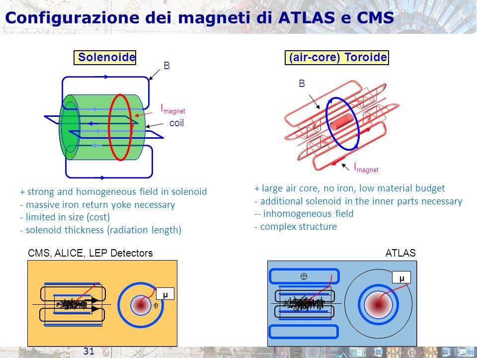 Configurazione dei magneti di ATLAS e CMS
