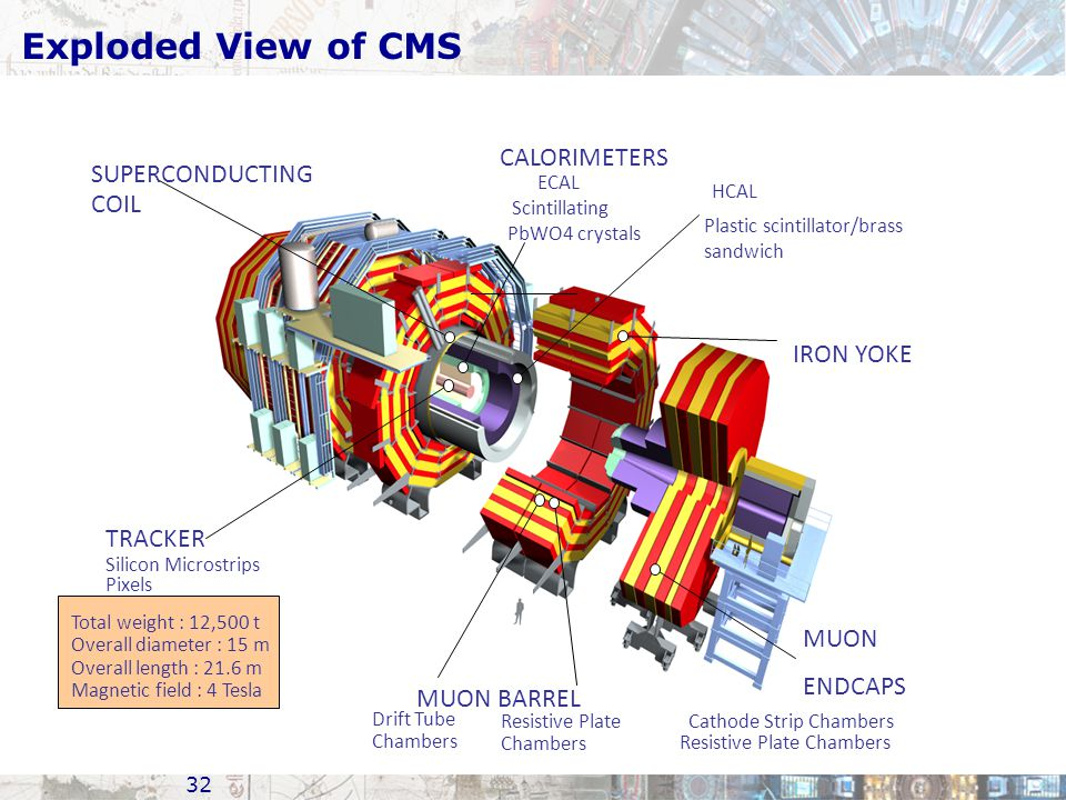 Exploded View of CMS CALORIMETERS SUPERCONDUCTING COIL IRON YOKE