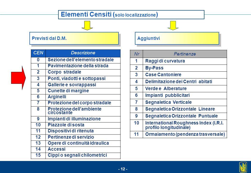 Elementi Censiti (solo localizzazione)