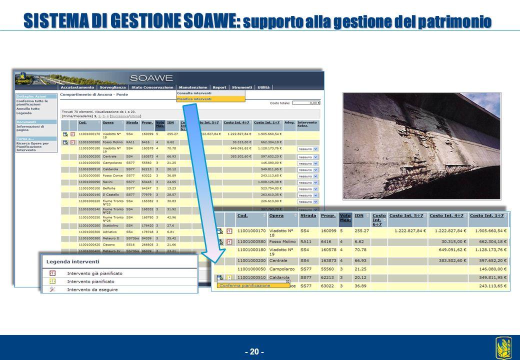 SISTEMA DI GESTIONE SOAWE: supporto alla gestione del patrimonio