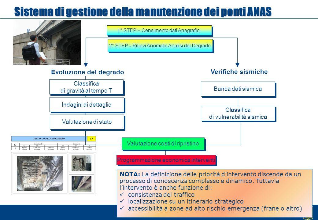 Sistema di gestione della manutenzione dei ponti ANAS