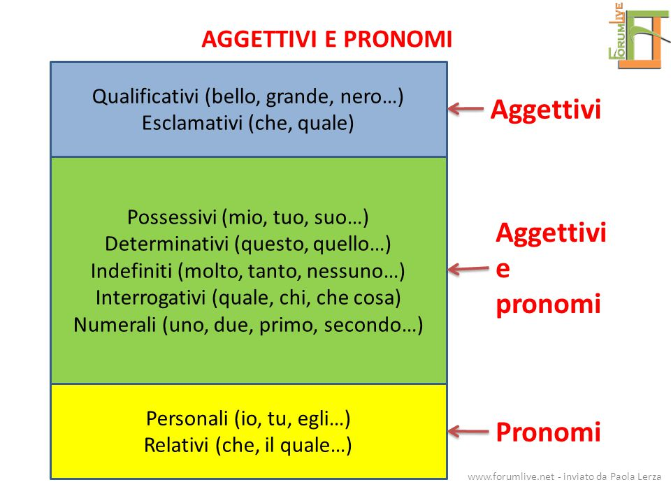Aggettivi Aggettivi e pronomi Pronomi AGGETTIVI E PRONOMI