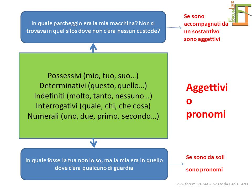 Aggettivi o pronomi Possessivi (mio, tuo, suo…)