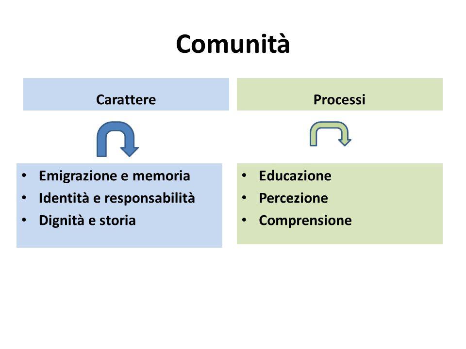 Comunità Carattere Processi Emigrazione e memoria