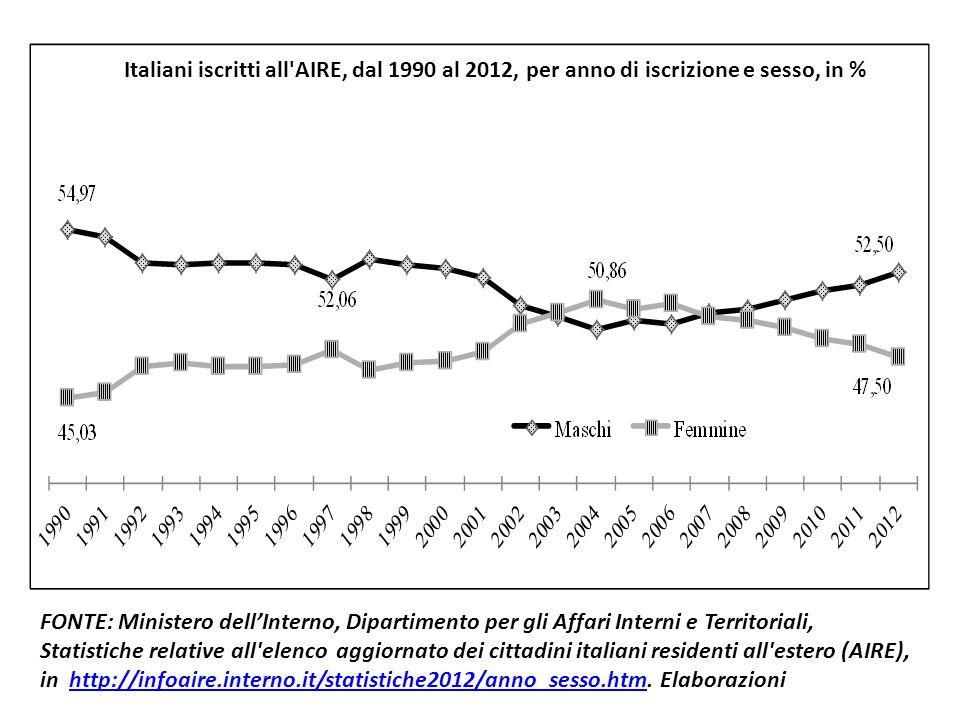 Italiani iscritti all AIRE, dal 1990 al 2012, per anno di iscrizione e sesso, in %