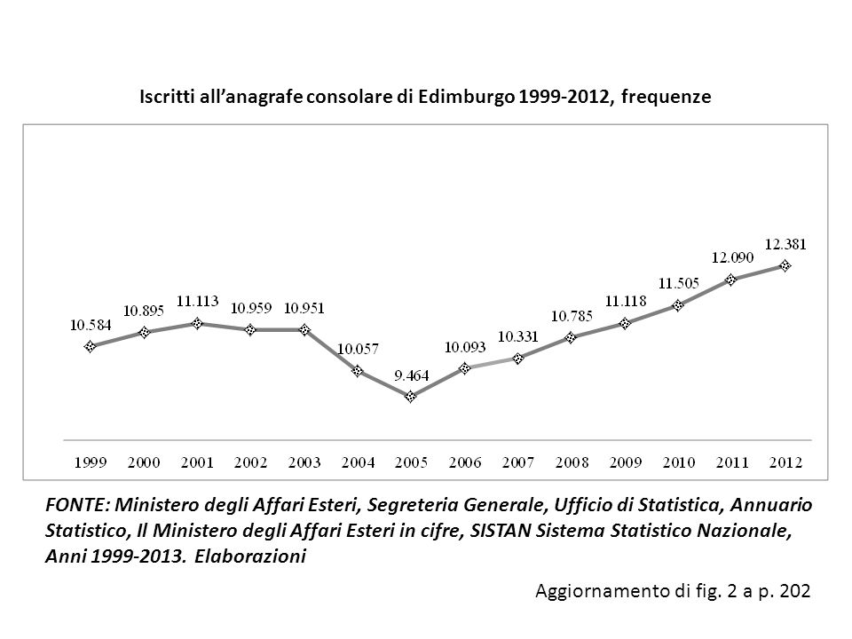 Iscritti all'anagrafe consolare di Edimburgo 1999-2012, frequenze
