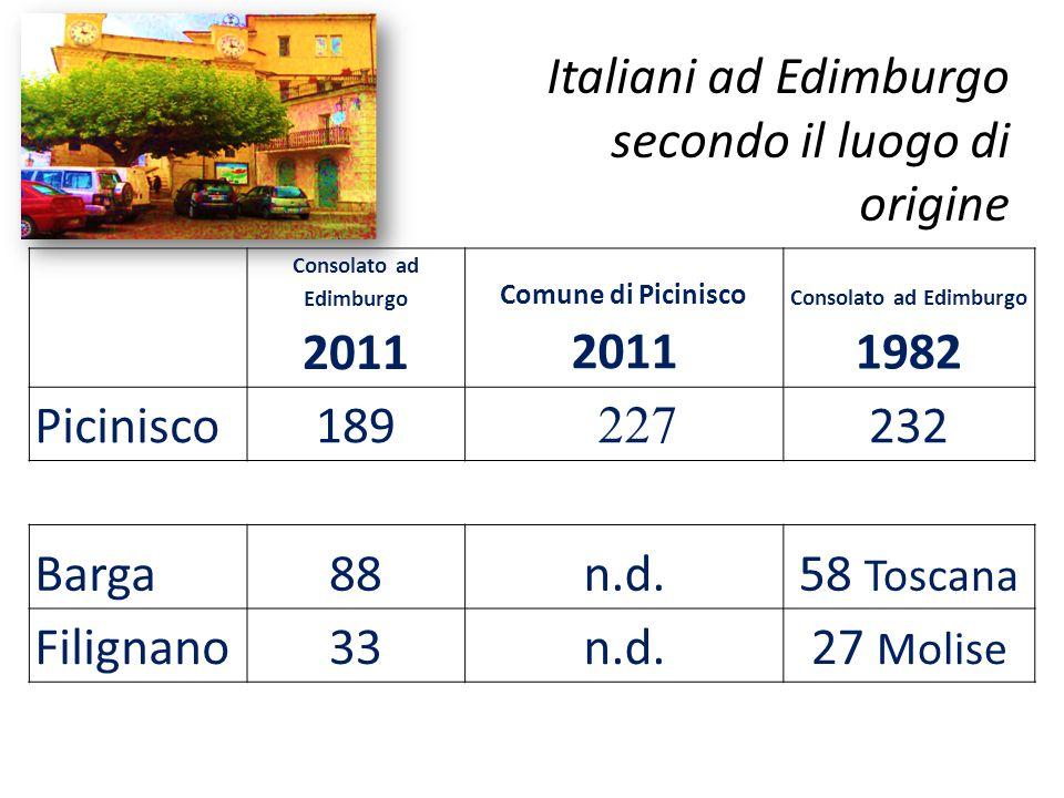 Italiani ad Edimburgo secondo il luogo di origine