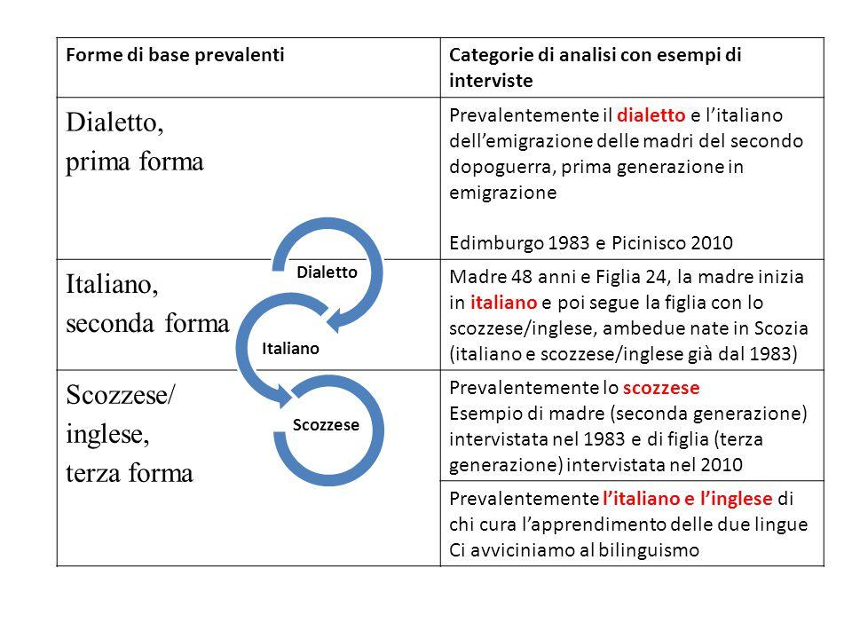 Dialetto, prima forma Italiano, seconda forma Scozzese/ inglese,