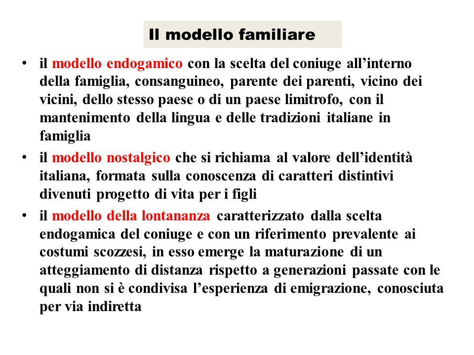 Il modello familiare