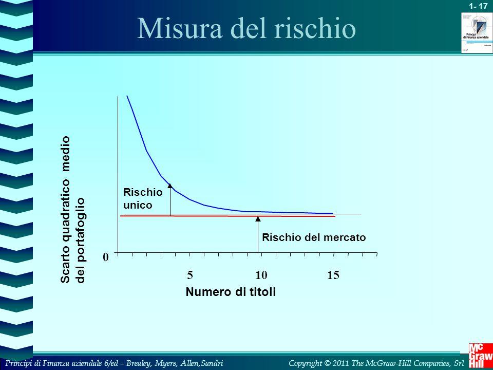 Misura del rischio Scarto quadratico medio del portafoglio 5 10 15