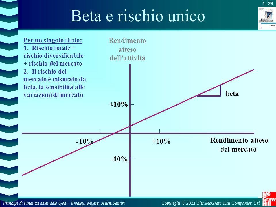 Beta e rischio unico Rendimento atteso dell'attivita beta +10% 10% -