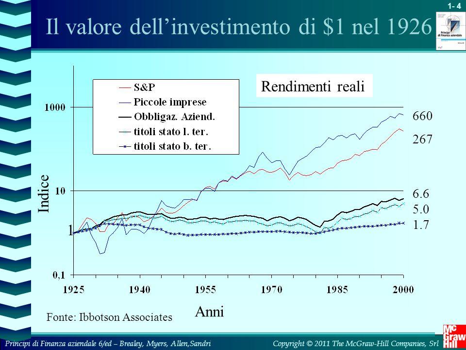 Il valore dell'investimento di $1 nel 1926