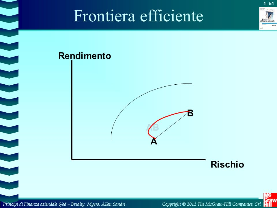 Frontiera efficiente Rendimento B AB A Rischio