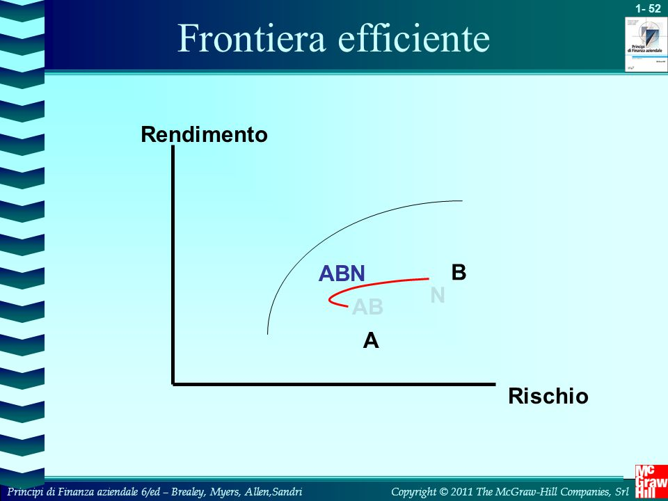 Frontiera efficiente Rendimento ABN B N AB A Rischio
