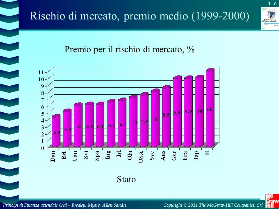 Rischio di mercato, premio medio (1999-2000)