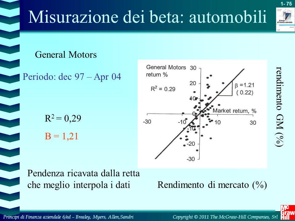 Misurazione dei beta: automobili