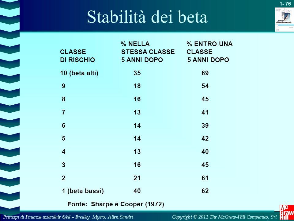 Stabilità dei beta % NELLA % ENTRO UNA CLASSE STESSA CLASSE CLASSE