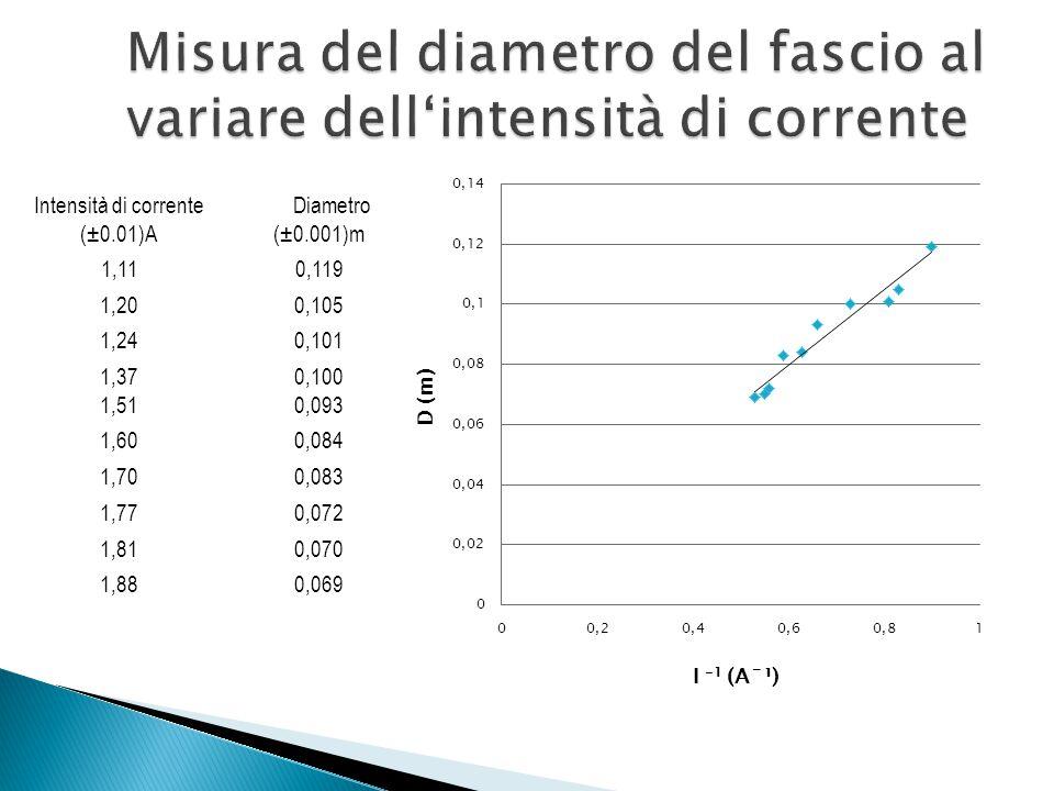 Misura del diametro del fascio al variare dell'intensità di corrente