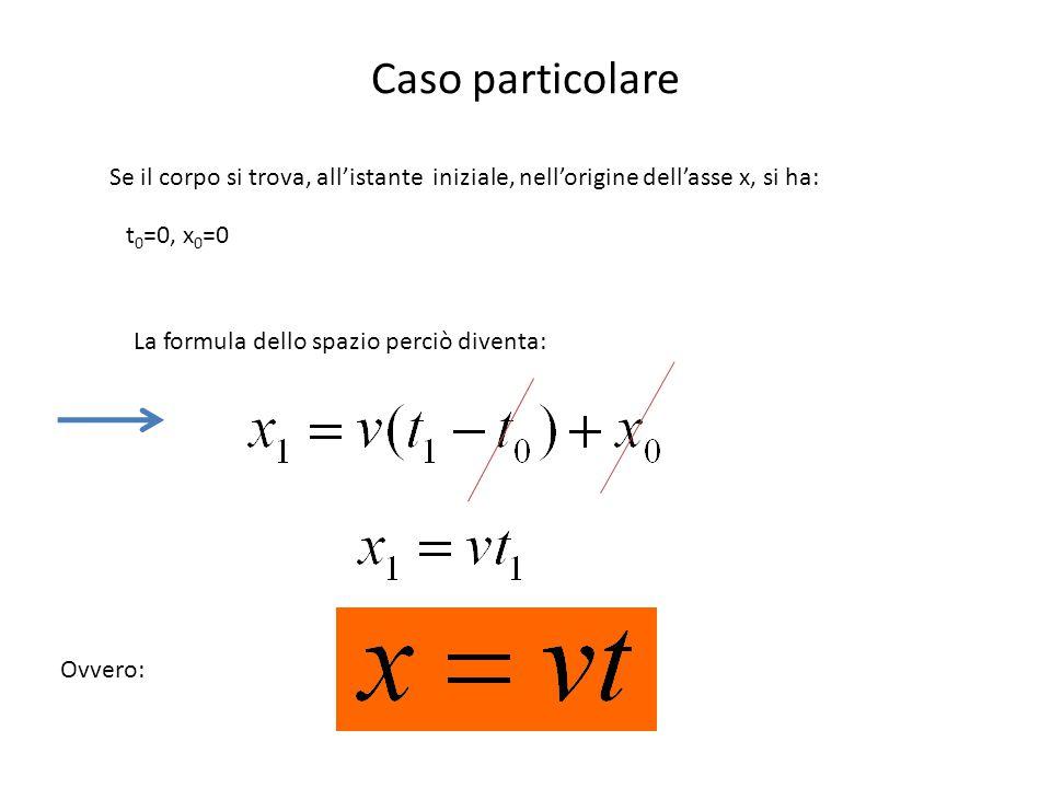 Caso particolare Se il corpo si trova, all'istante iniziale, nell'origine dell'asse x, si ha: t0=0, x0=0.