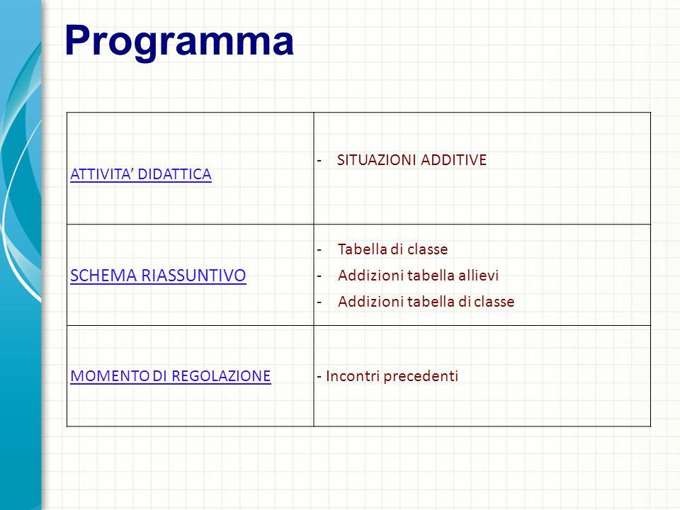 Programma SCHEMA RIASSUNTIVO ATTIVITA' DIDATTICA - SITUAZIONI ADDITIVE