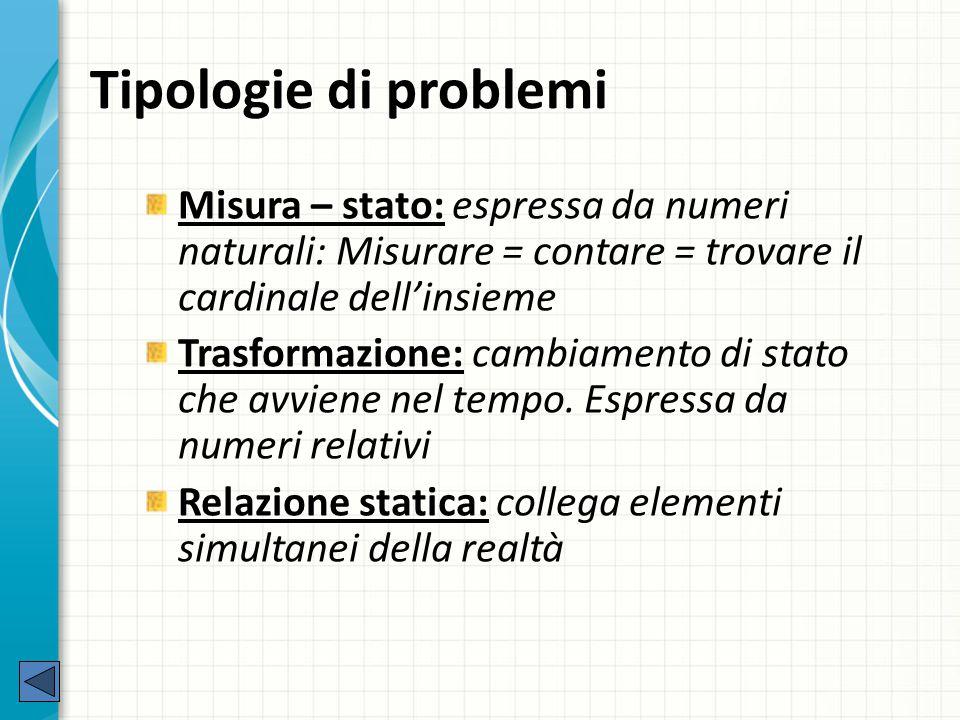 Tipologie di problemi Misura – stato: espressa da numeri naturali: Misurare = contare = trovare il cardinale dell'insieme.