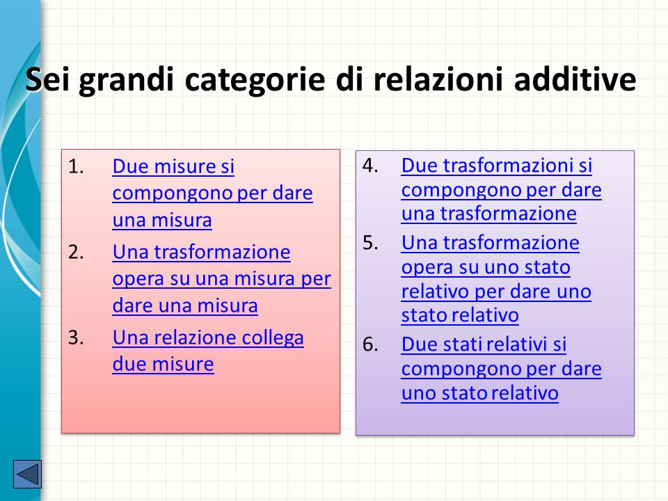 Sei grandi categorie di relazioni additive